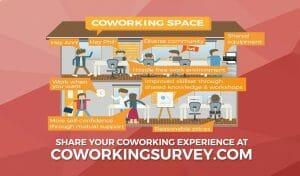 Deskmag coworking survey
