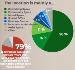 Global coworking survey coworking space definition