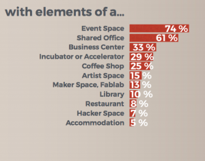 social workplaces coworking survey