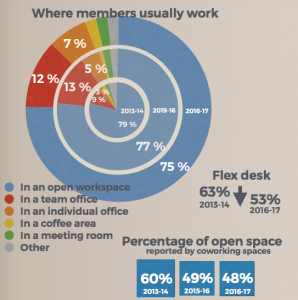 openess survey