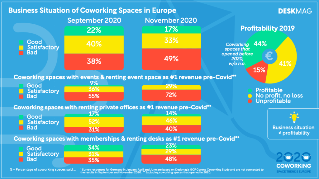 Image to see the business situation of coworking spaces in Europe